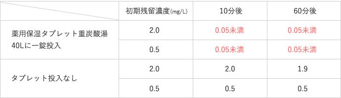 保湿タブレットの残留塩素(カルキ)濃度試験分析結果